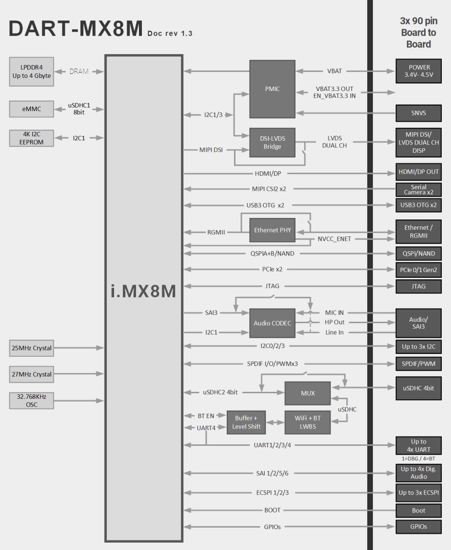 DART-MX8M Block Diagram NXP i.MX8M Diagram