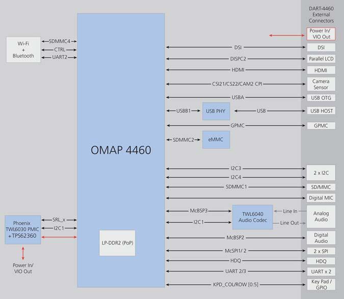 DART-4460 : TI OMAP 4 (OMAP4460) Diagram