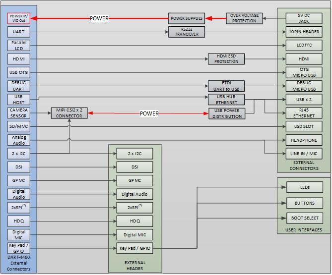 DART Board Diagram