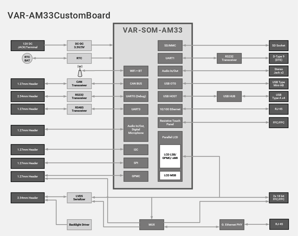 VAR-AM33CustomBoard Diagram