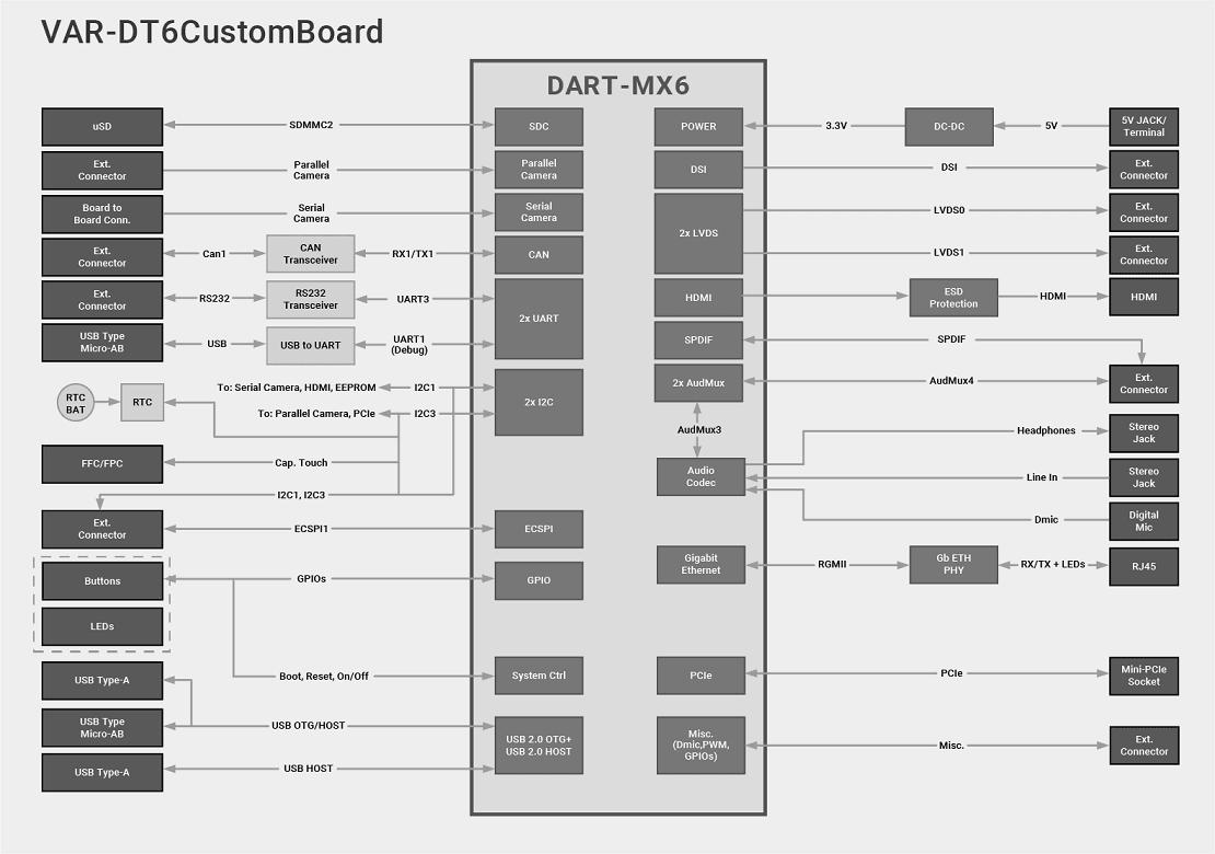 VAR-DT6CustomBoard Diagram