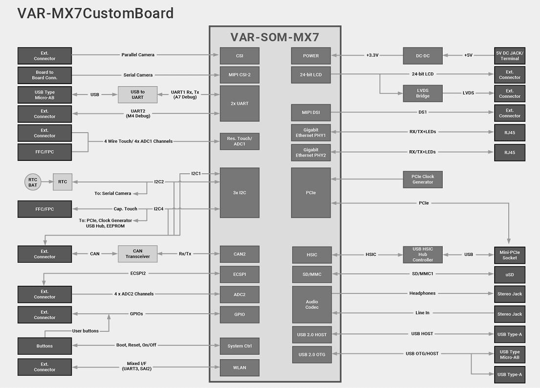 VAR-MX7CustomBoard Diagram