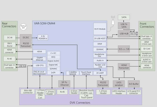 VAR-SOM-OM44 Evaluation Kits Diagram