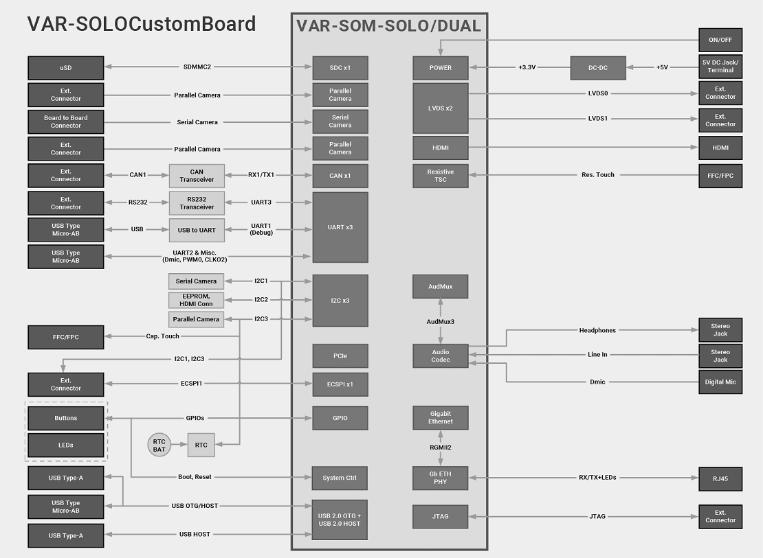 VAR-SOM-SOLO / DUAL Evaluation Kits Diagram