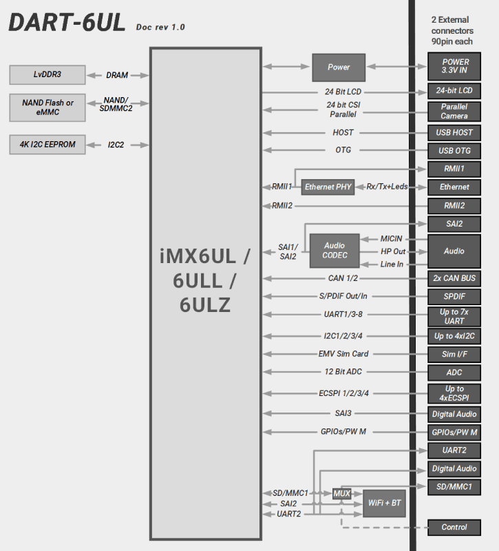 DART-6UL : NXP iMX6UL / 6ULL / 6ULZ Diagram