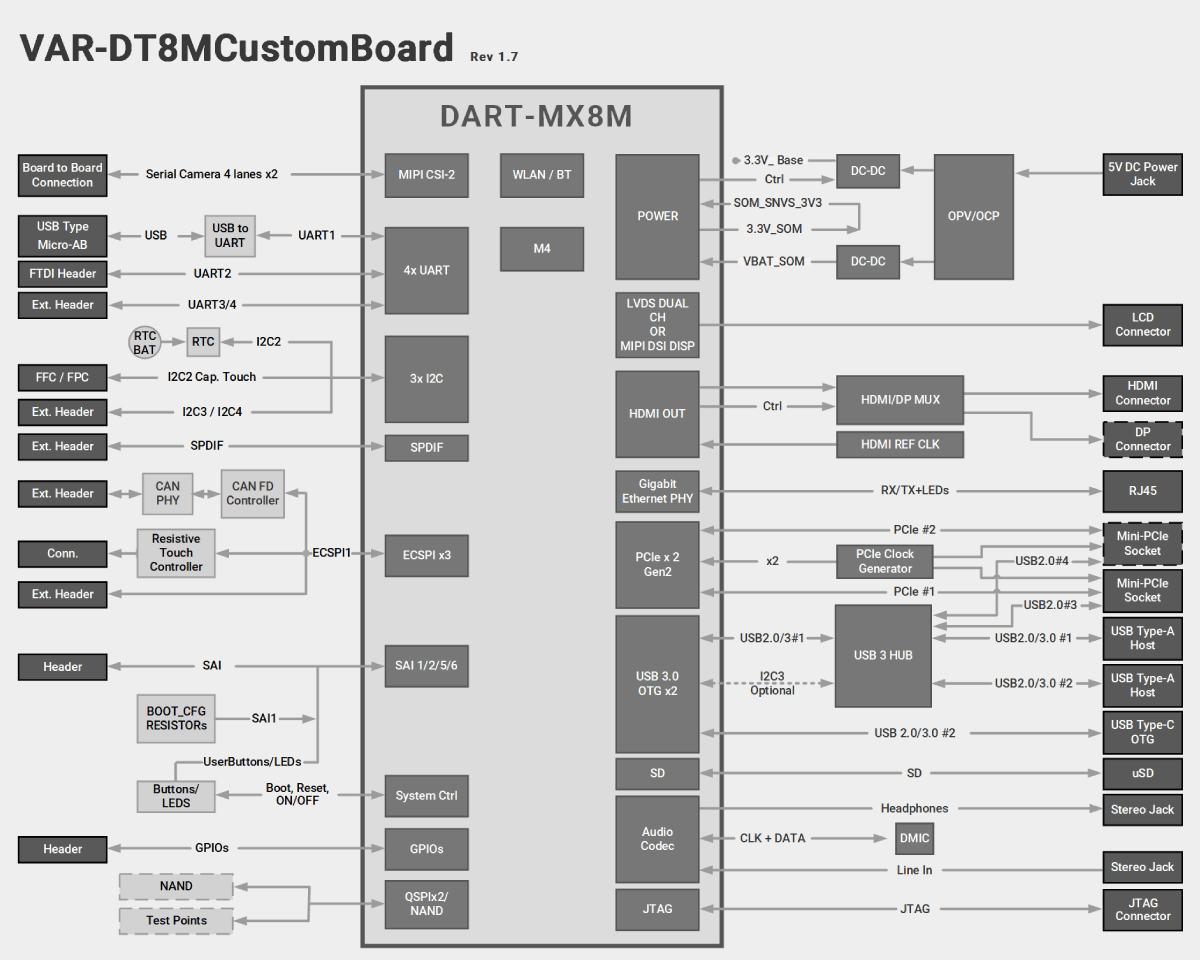 DART-MX8M Evaluation Kits Diagram
