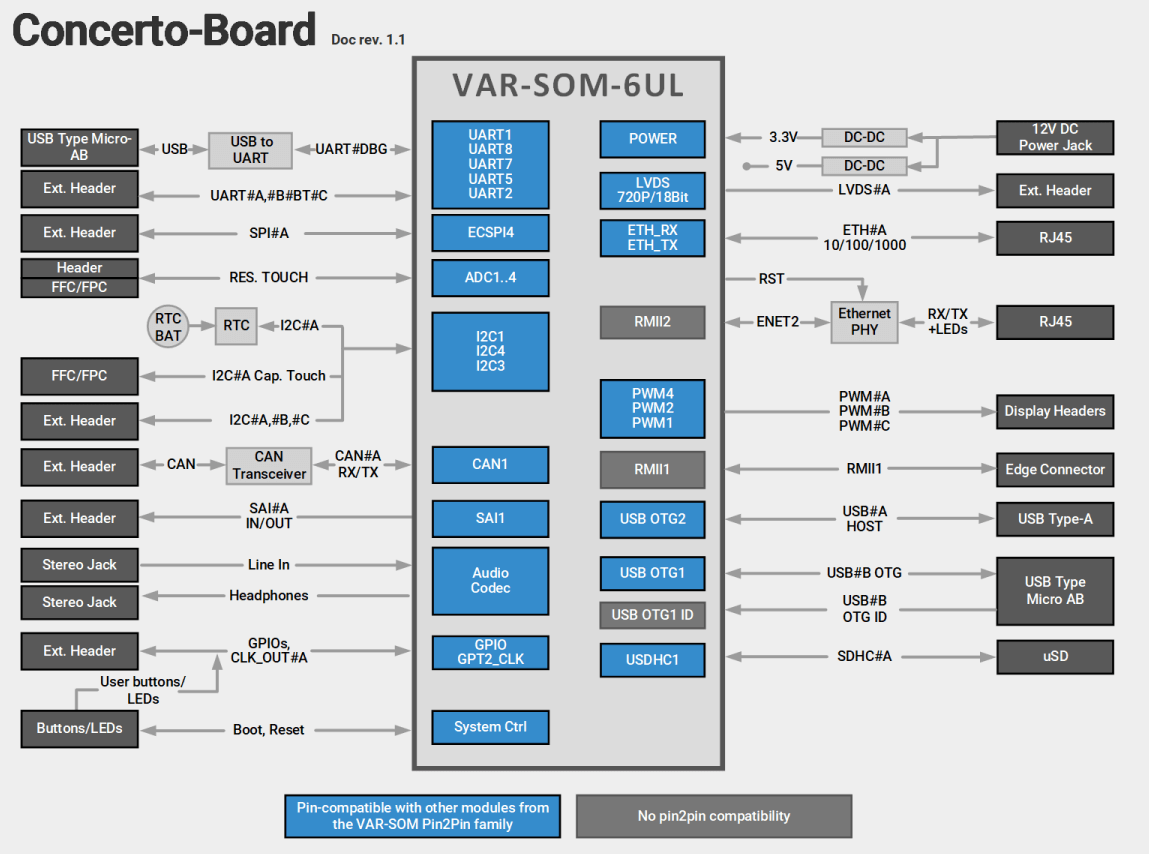 VAR-SOM-6UL Evaluation Kits Block Diagram Diagram