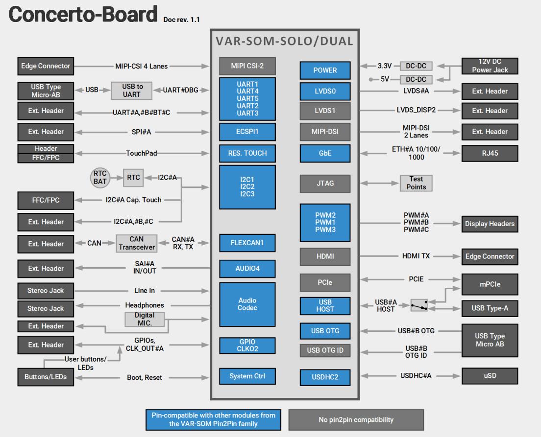 VAR-SOM-SOLO/DUAL Evaluation Kits Block Diagram Diagram