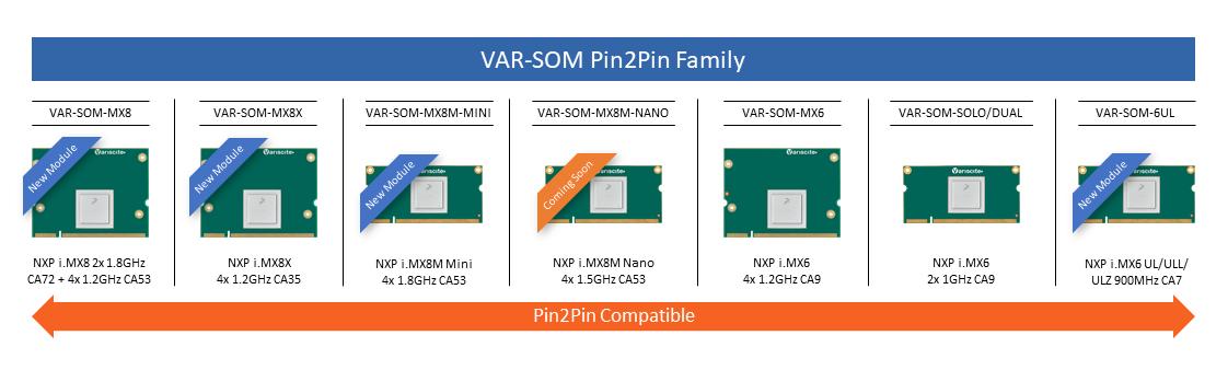 VAR-SOM Pin2Pin family
