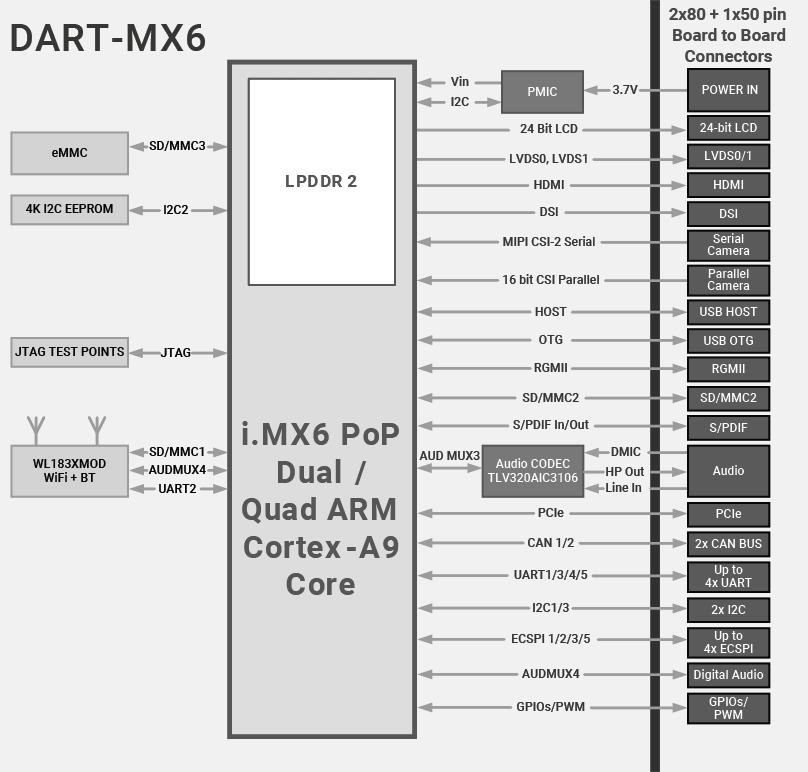 DART-MX6 Block Diagram NXP i.MX6 Diagram