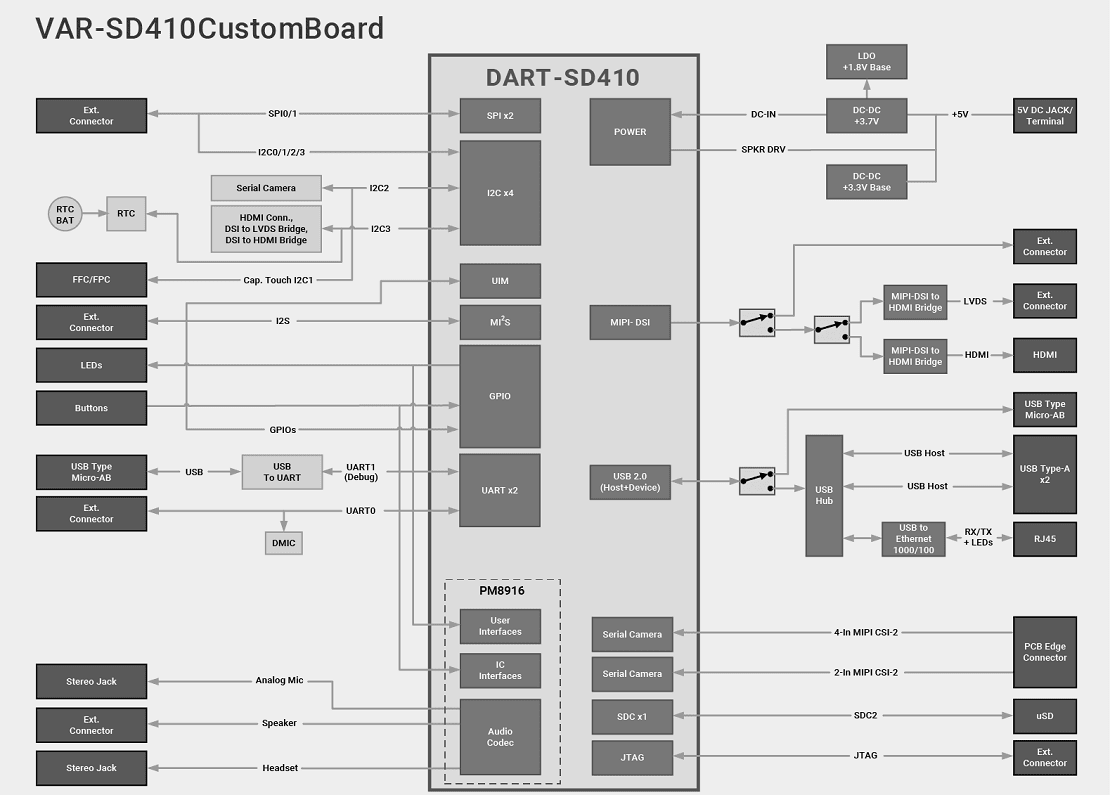 VAR-SD410 Evaluation Kits Block Diagram Diagram