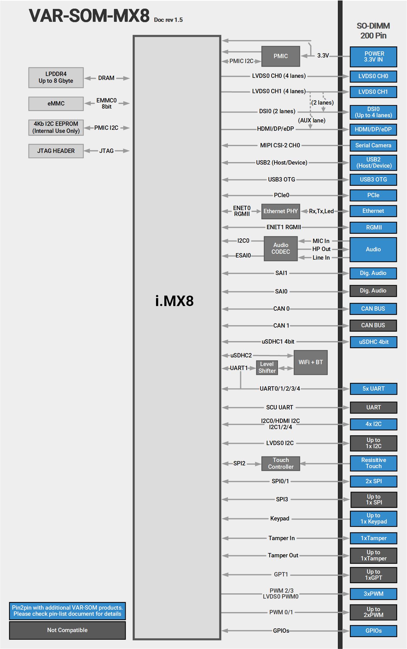 VAR-SOM-MX8 Block Diagram NXP i.MX8 Diagram
