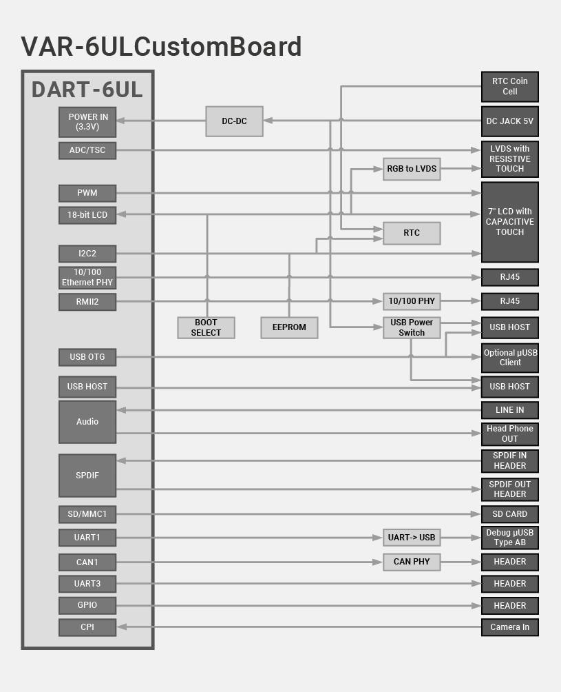 DART-6UL Evaluation Kits Block Diagram Diagram