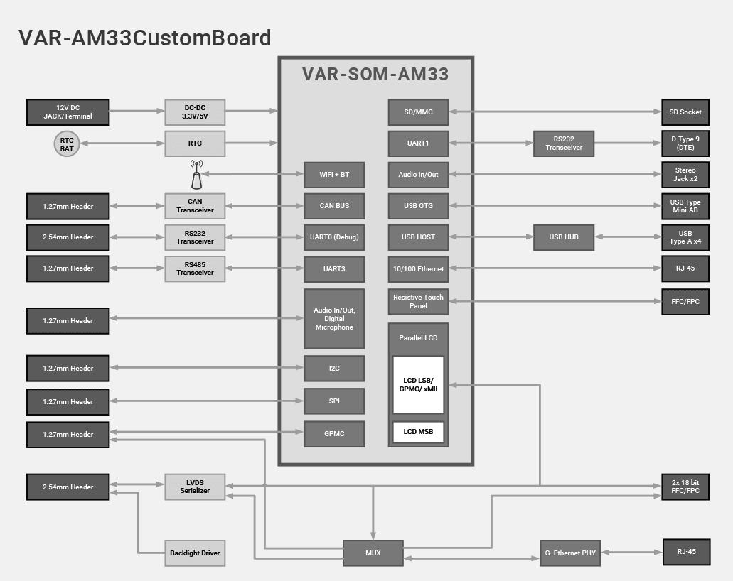 VAR-SOM-AM33 Evaluation Kits Block Diagram Diagram