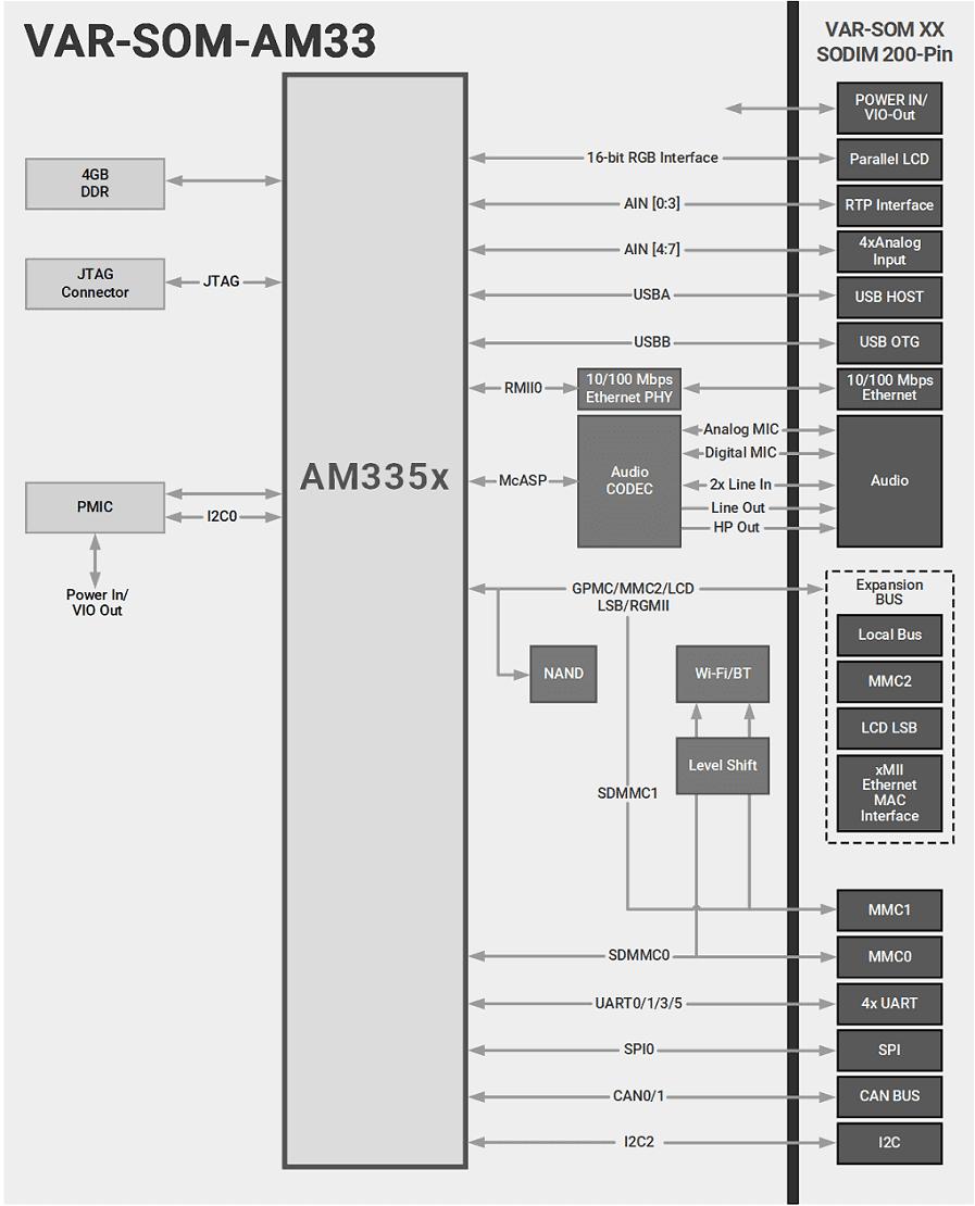 VAR-SOM-AM33 Block Diagram Texas Instruments AM335x Diagram