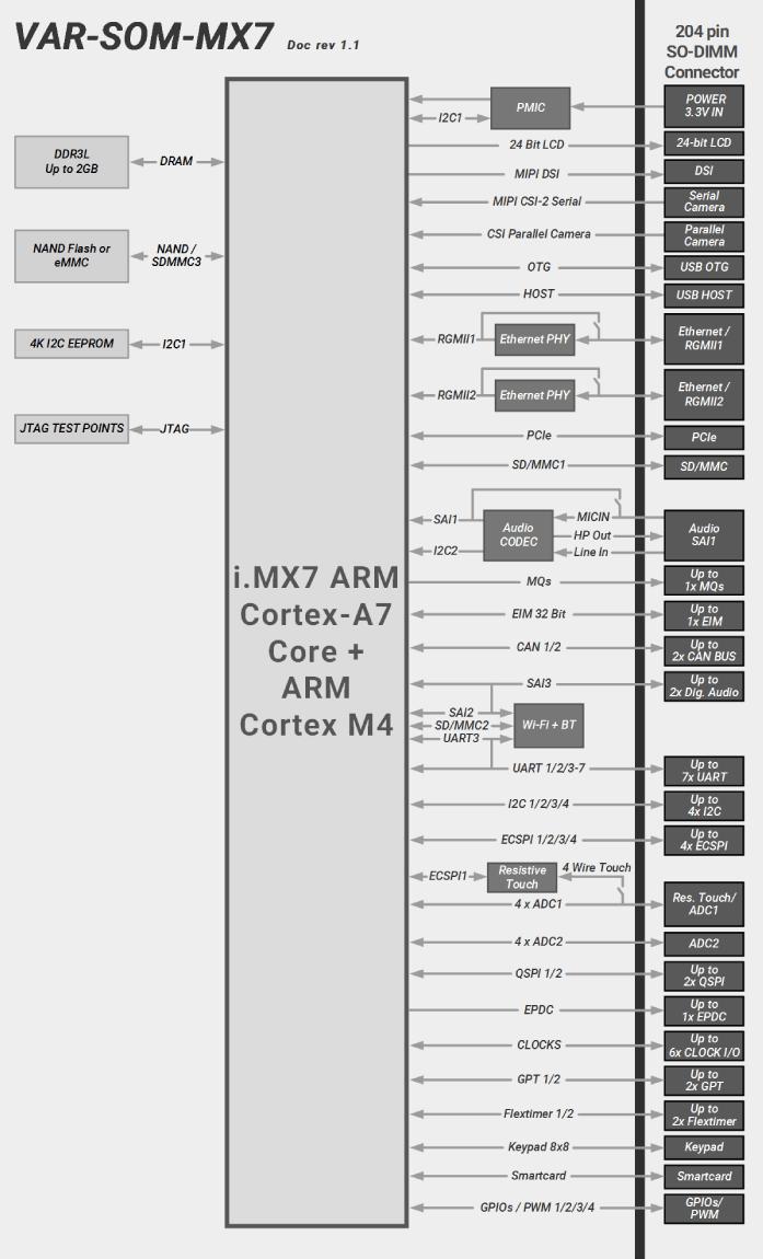 VAR-SOM-MX7 Block Diagram NXP iMX7 Diagram