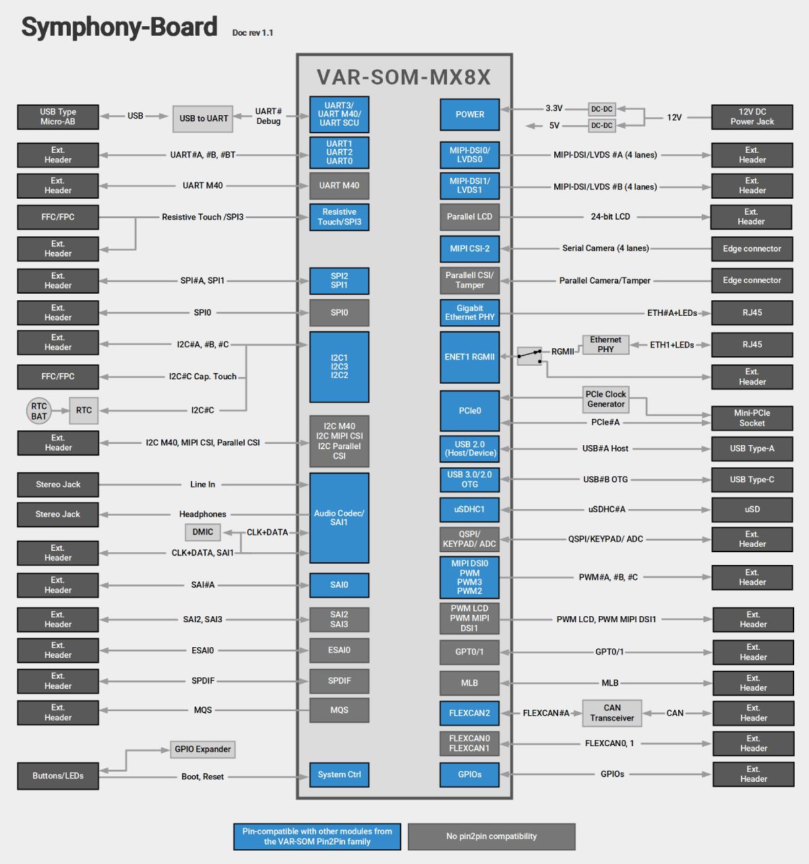 Symphony-Board With VAR-SOM-MX8X Block Diagram Diagram